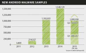 csm_Infographics_Mobile_MWR_Q2_15_New_Android_Malware_EN_RGB_02f85356bf