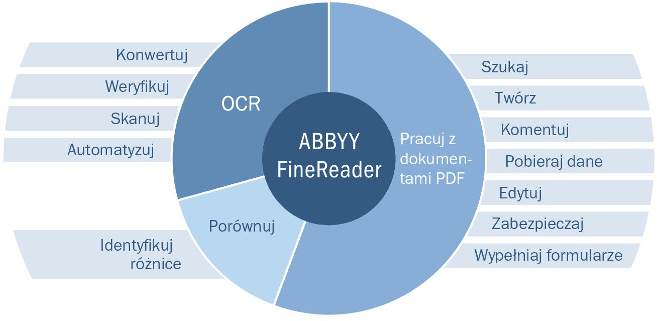 Abbyy FineReader 14 PL