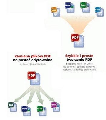 ABBYY PDF Transformer 3.0 edytowanie